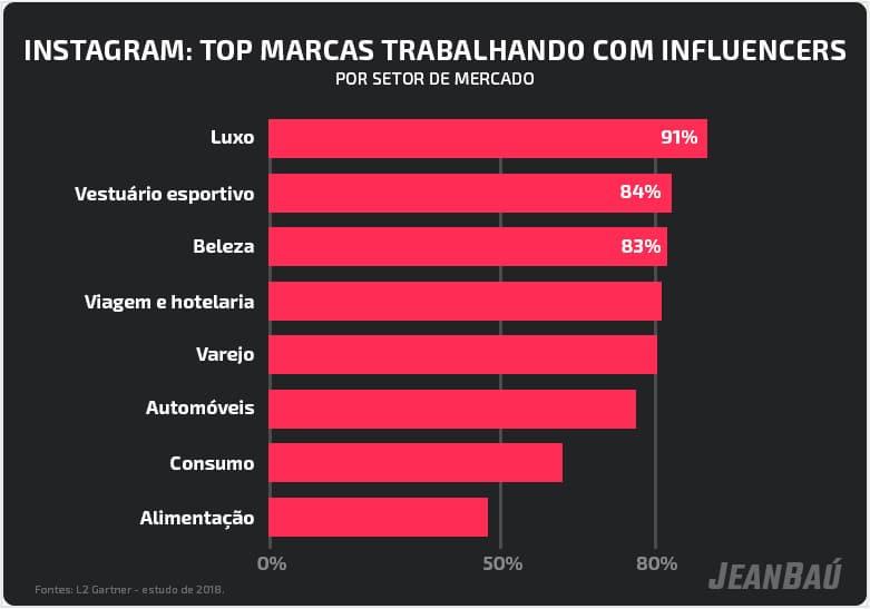 setores mais procurados no instagram